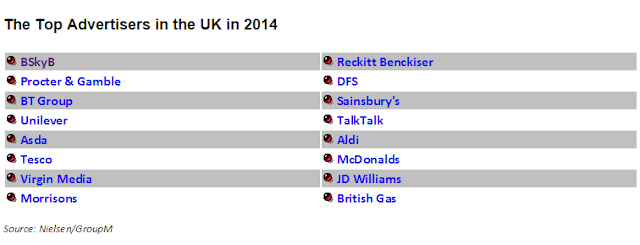 """UK biggest ad spends by brand"""