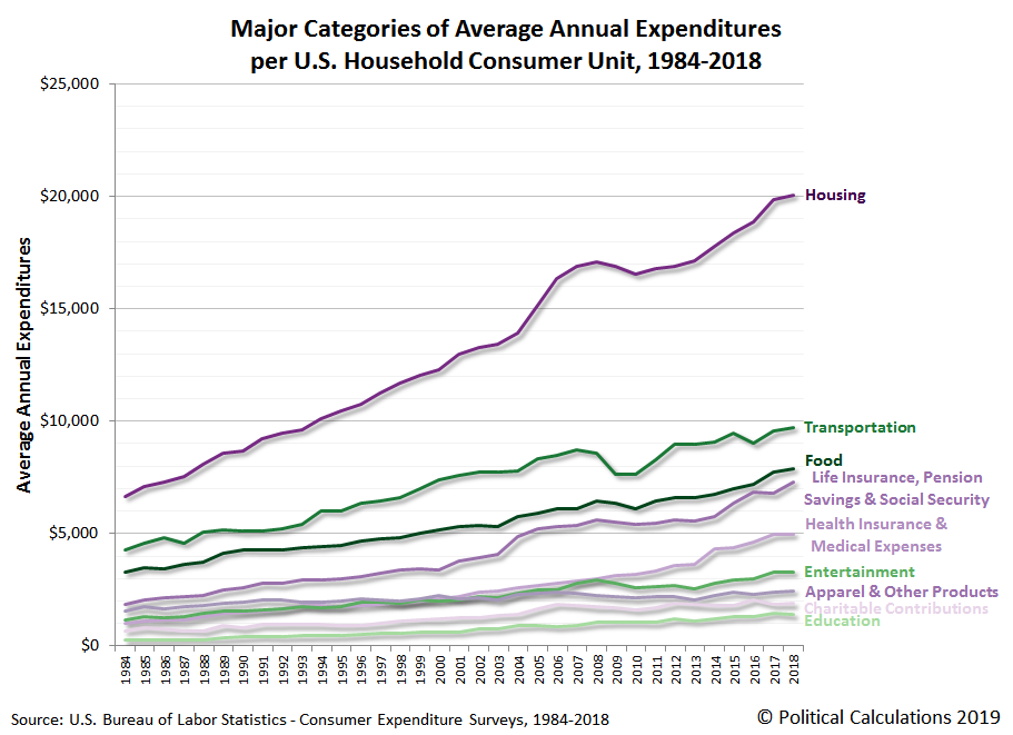Major Categories of Average Annual Expenditures per U.S. Household Consumer Unit, 1984-2018