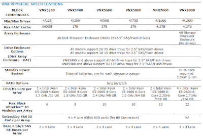 VNX_2_Physical_Specifications