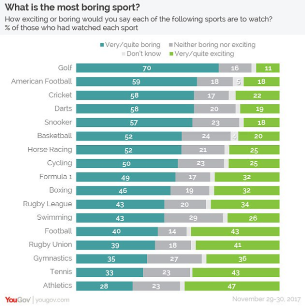 golf is Most Boring Sports of the World in 2017-18