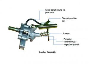 Buka Sprayer Dengan Tang Atau Kunci Pas Yang Sesuai Ukuran Kepala Pengatur Kepekatan Gas Dan Pegas Per Lihat Gambar Pemantik