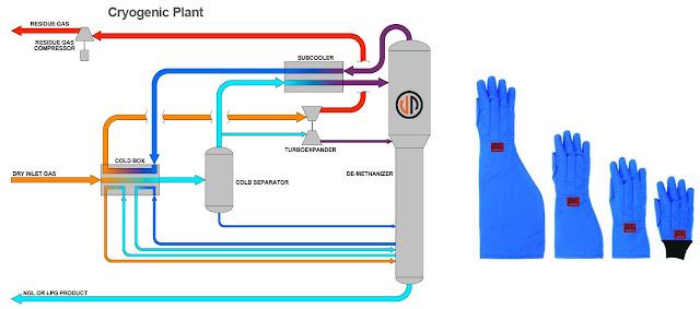 Cryogenic Treatment Process