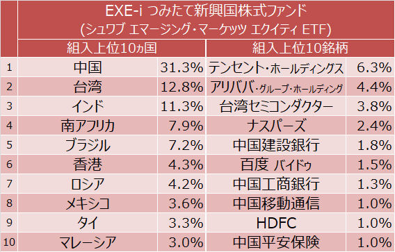 EXE-i つみたて 新興国株式ファンド 組入上位10ヵ国と上位10銘柄