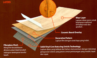 Harga Lantai Vinyl Murah