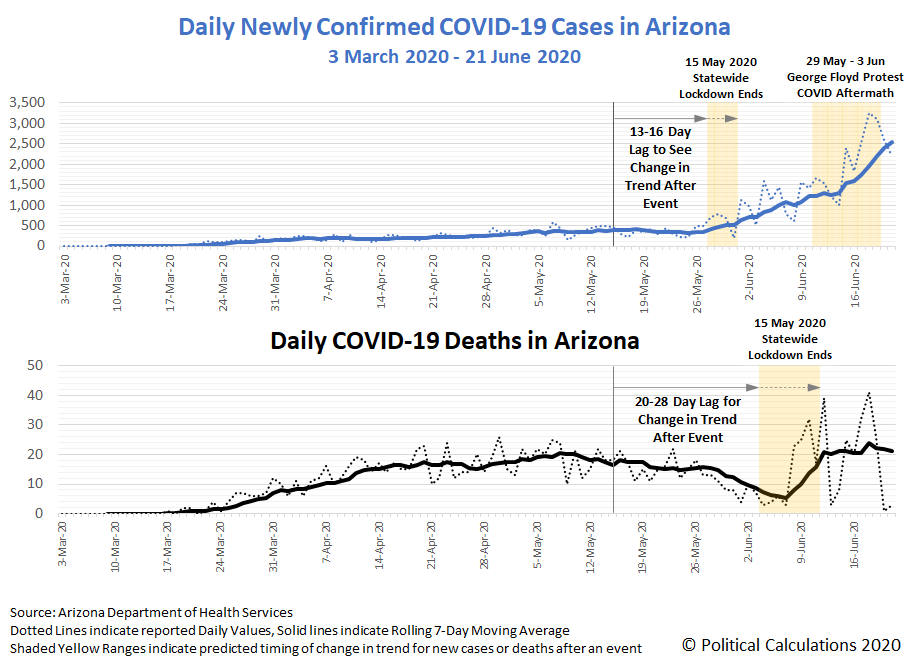 Daily Newly Confirmed COVID-19 Cases and Deaths in Arizona, 3 March 2020 through 21 June 2020