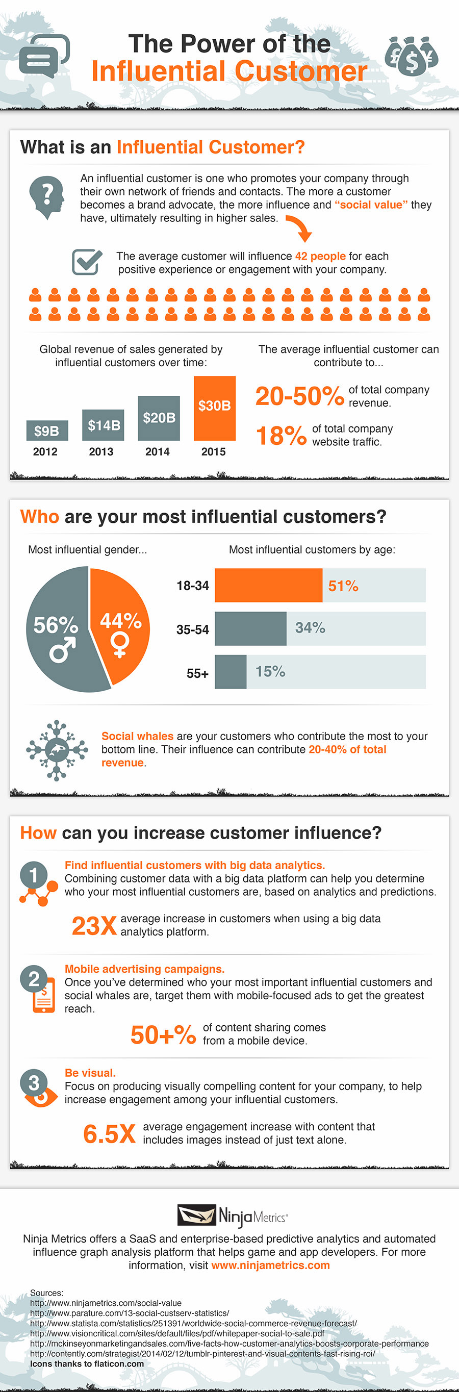 The Power of the Influential #SocialMedia User - #infographic