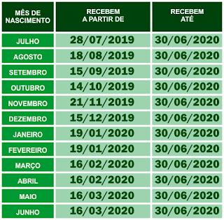 Quem tem direito ao Pis 2019 - 2020 Pis quem tem Direito Tabela Completa.