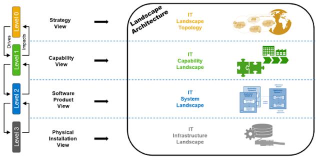 Arquitectura de Landscape IT - Consultoria-SAP