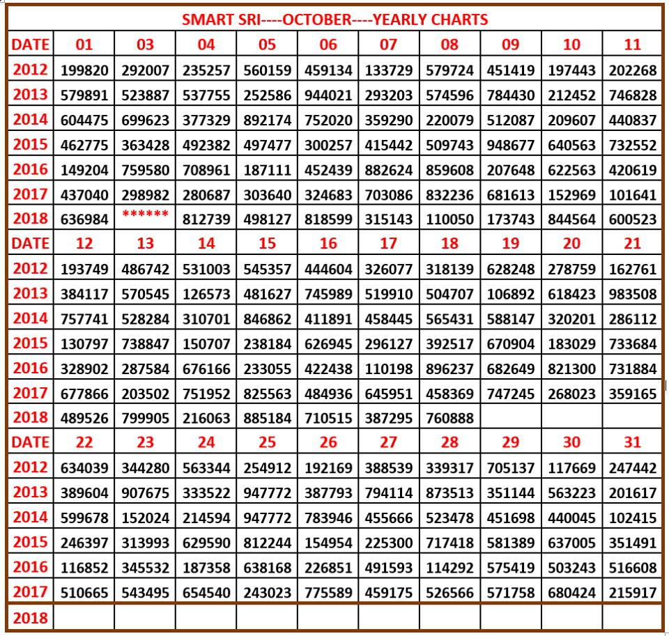 By Photo Congress || Kerala Lottery Result Chart 2013