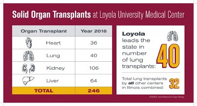 2016 Record Year for Organ Transplants