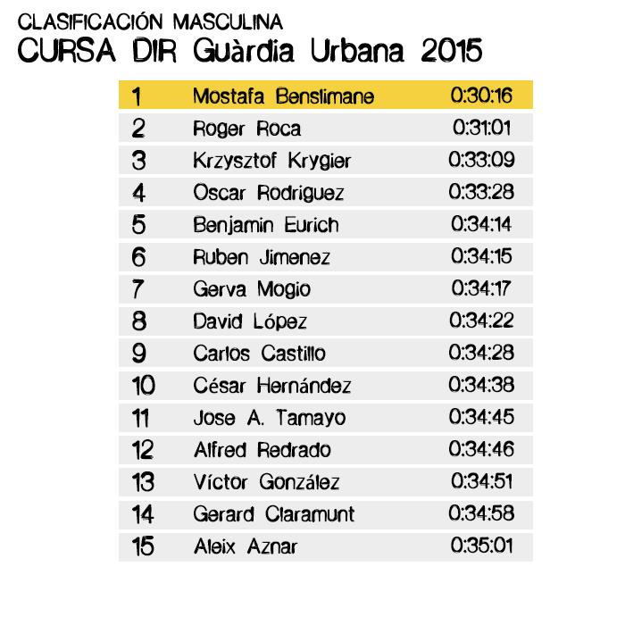 Clasificación CURSA DIR 2015