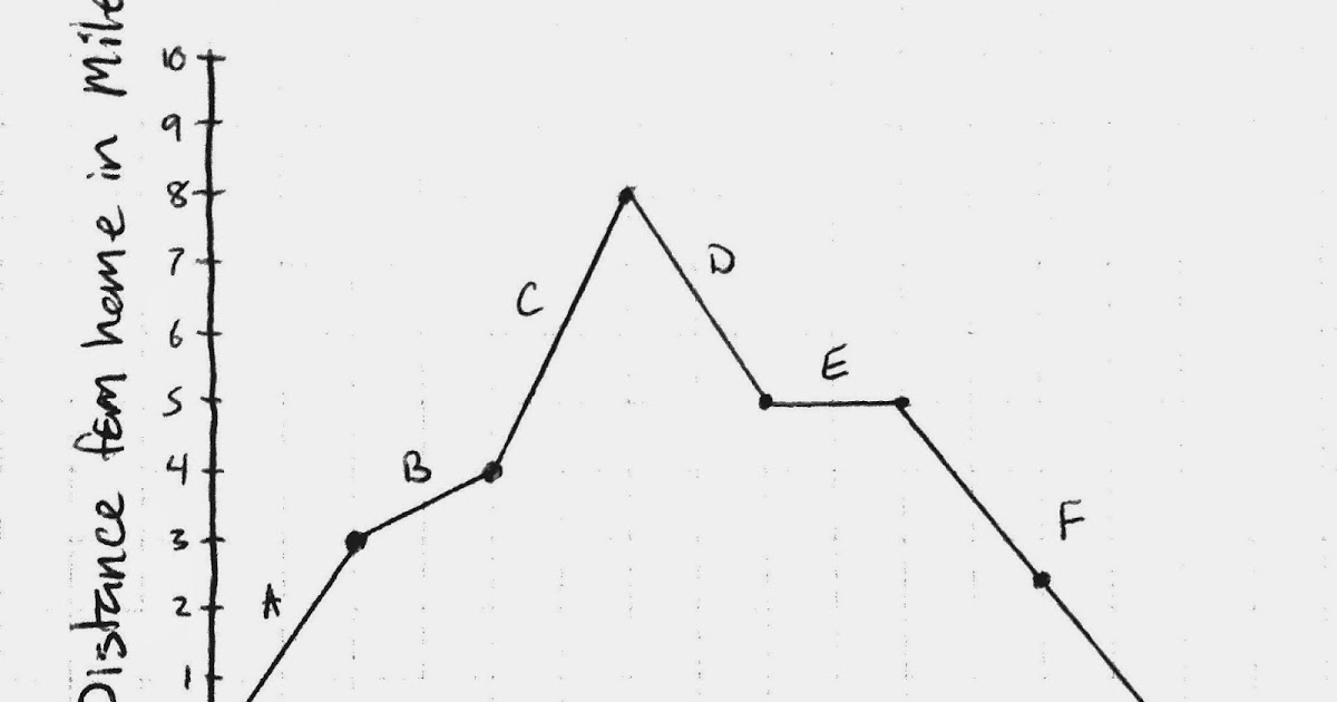 Drawing On Math: Distance Graph