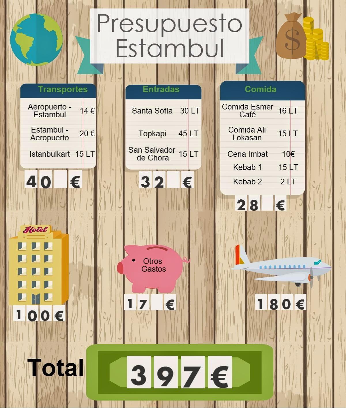 Presupuesto de Estambul