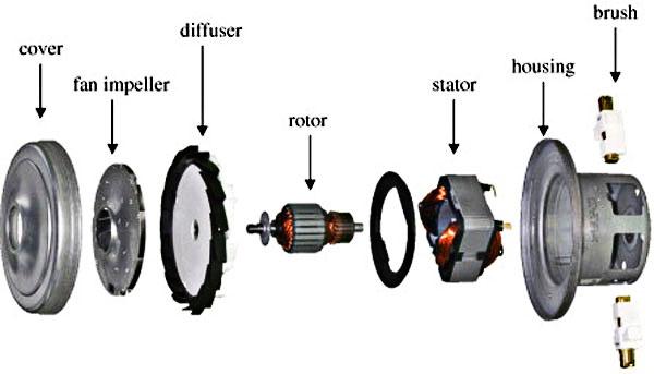 Cấu tạo motor máy hút bụi công nghiệp