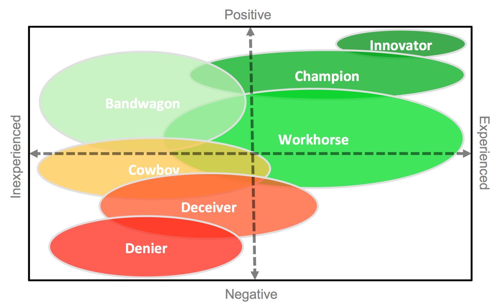 Agile Adoption Roadmap: Knowing your Agile Personalities