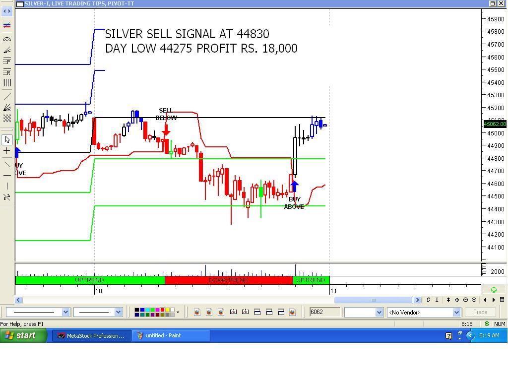 Gold trading signals provider