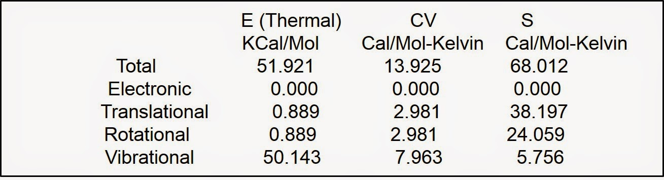 Thermochemistry: Frequency, stationary points and Vibration Modes in