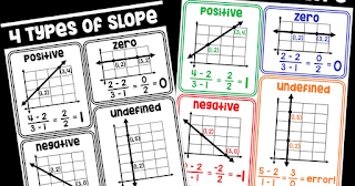 Are you looking for a poster that shows the 4 different types of slope? In this post I link a free slope poster to download and add to an algebra word wall. Recently updated with a color and also black and white version.