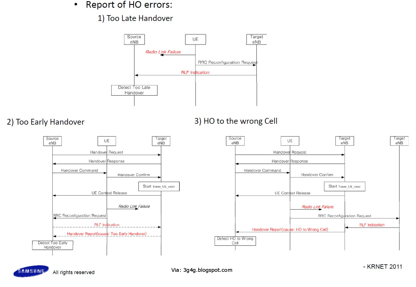 The 3g4g Blog Mro Handover Failures Signalling