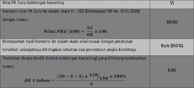 Contoh nilai AK dari PK guru BK