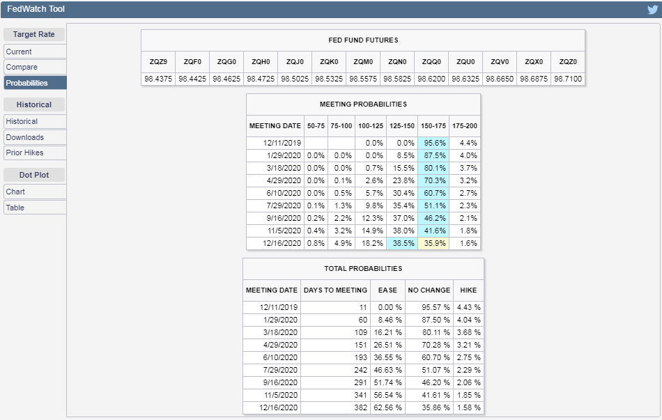 CME Group FedWatch Tool Probabilities of Federal Funds Rate Changing at Future FOMC Meeting Dates, Snapshot on 29 November 2019