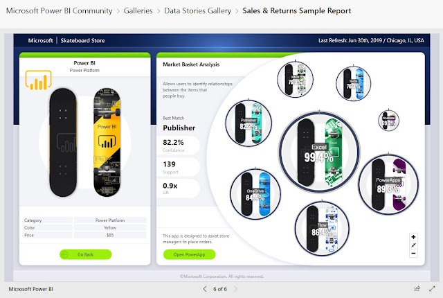 Take a Tour of the New Sales & Returns Sample Report