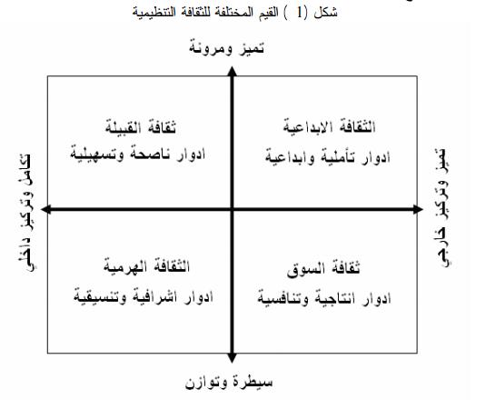 قياس الثقافة:اداة تقييم الثقافة التنظيمية OCAI