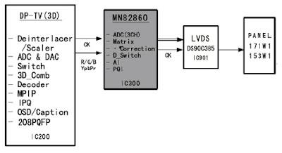 Hình 28a - IC xử lý Matrix cho tín hiệu Video
