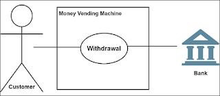 use case-penarikan-uang