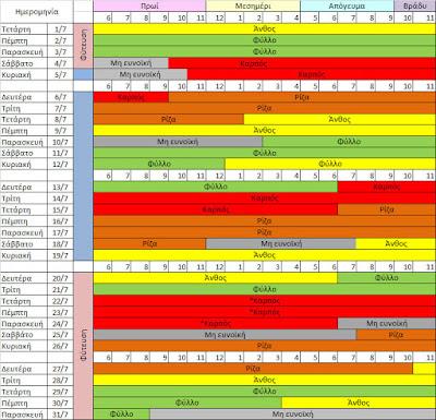Βιοδυναμικό - Πλανητικό - Καλλιεργητικό Ημερολόγιο Ιουλίου 2020