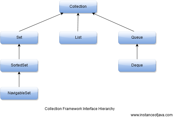 difference between collections and collection in java