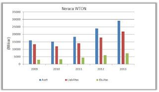 Neraca WTON 140414