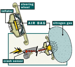 Application of Airbags in Automobiles | Working Principle of