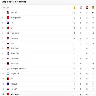 hồ xuân vinh giúp việt nam vinh danh thế giới tại olimpic rio