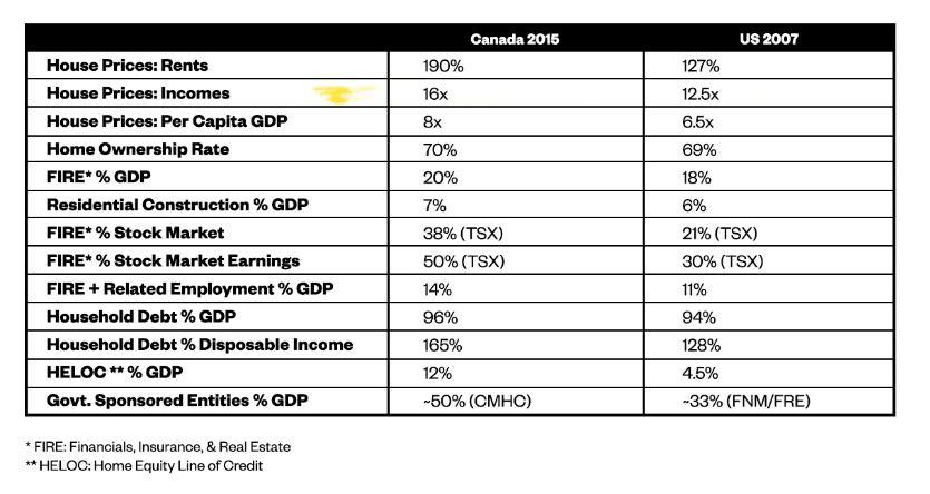 Toronto Condo Bubble : Canada Resembles US before the