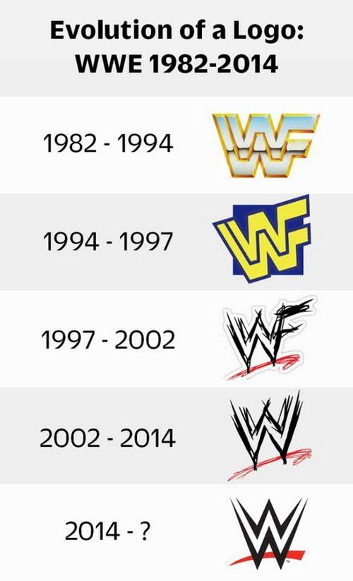 The evolution of the WWF/E logo