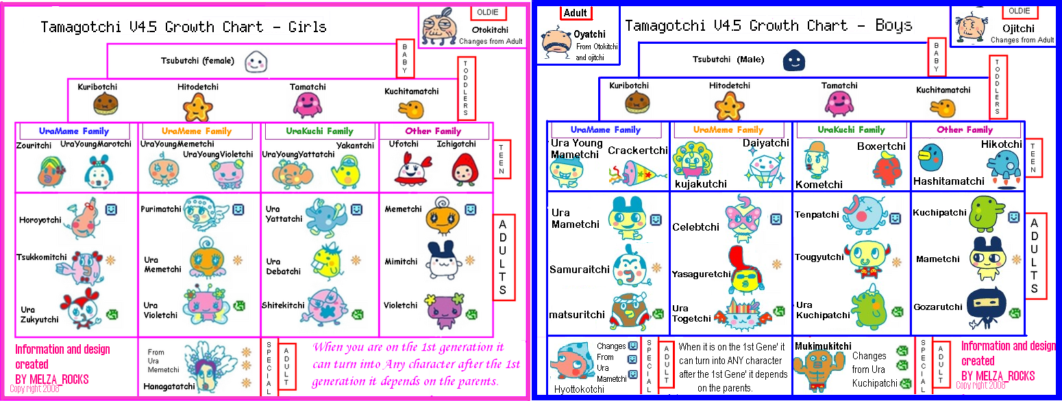 Welcome to gotchi garden tamagotchi v45 english growth chart chart made by melzarocks original source needed geenschuldenfo Choice Image