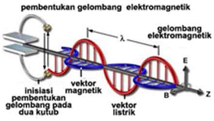 Makalah Yang Dicari Makalah Fisika Tentang Gelombang Elektromagnetik