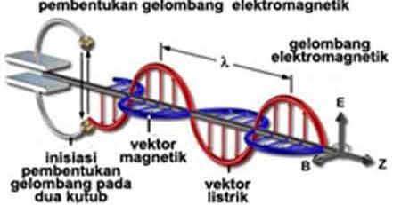 Makalah Fisika Tentang Gelombang Elektromagnetik