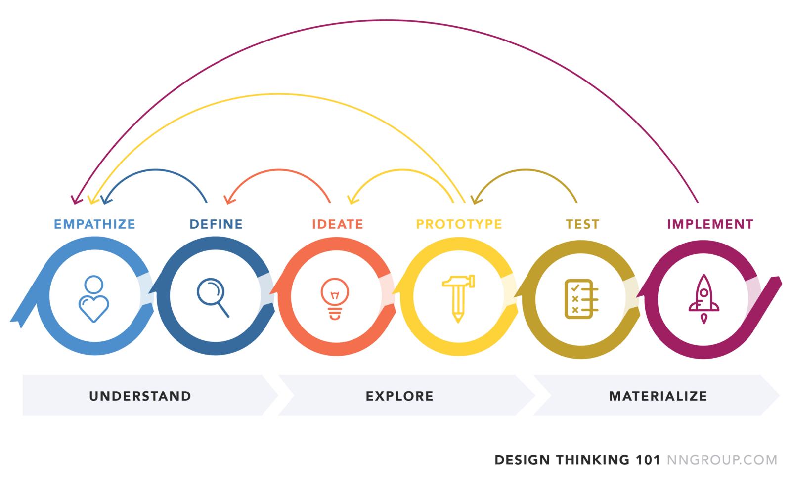 Professor Michael Roberto's Blog: IDEO's Response to Criticism of ...