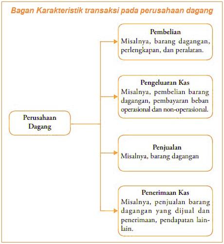 Karakteristik transaksi pada perusahaan dagang