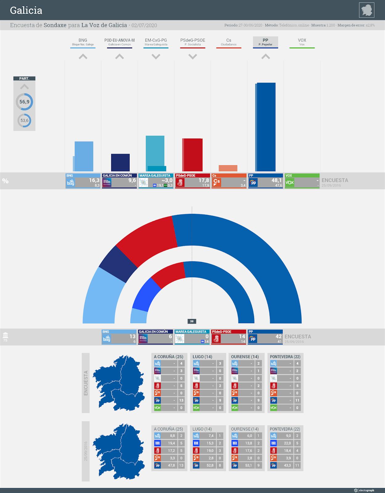 Gráfico de la encuesta para elecciones autonómicas en Galicia realizada por Sondaxe para La Voz de Galicia, 2 de julio de 2020