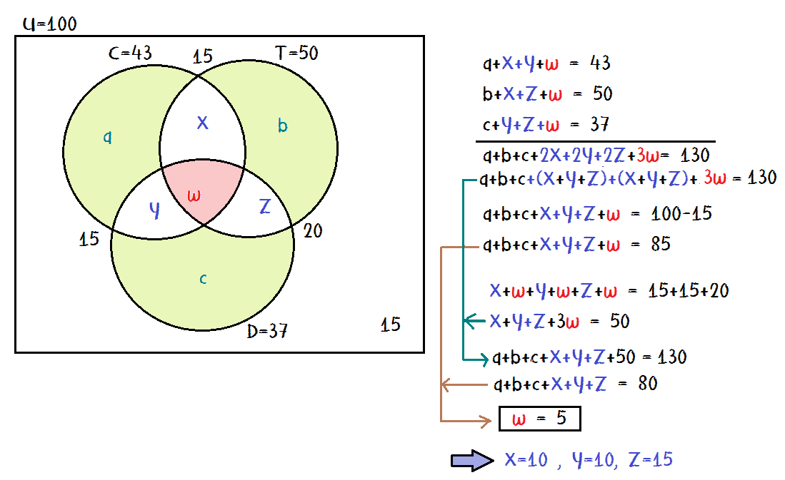 Videoblog matemtico solucin online de problemas de conjuntos de preguntas de conjuntos que se resuelven con diagramas de venn euler ejercicios con soluciones ccuart Choice Image
