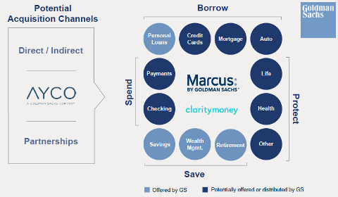 Stratégie Marcus