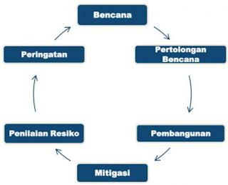 Pengertian Mitigasi secara umum dan tahapannya