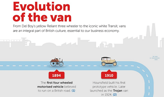 Evolution of the Van