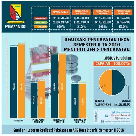 Realisasi Pendapatan Desa Menurut Jenis Pendapatan