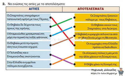 Η ηγεμονία της Θήβας - Κλασσικά χρόνια - από το «https://e-tutor.blogspot.gr»