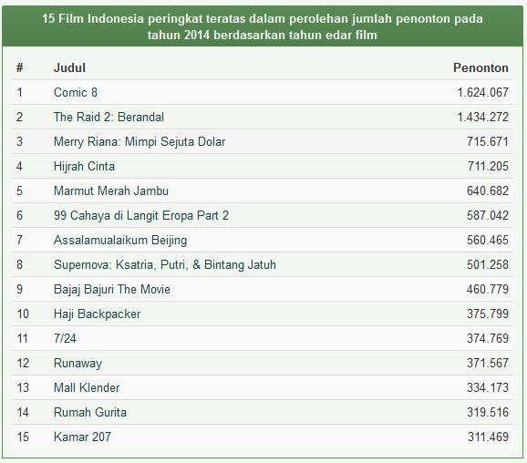Daftar Film Indonesia Terlaris Tahun 2014