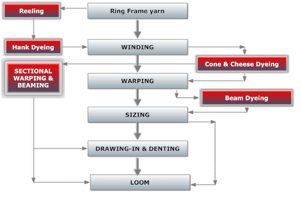 Knit Fabric Dyeing Process Flow Chart : Yarn preparation for weaving and knitting textile learner